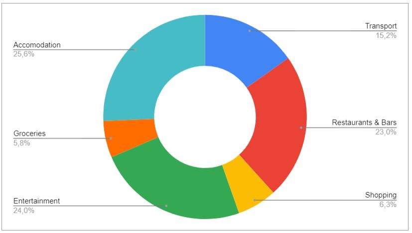 dépenses du budget au guatemala