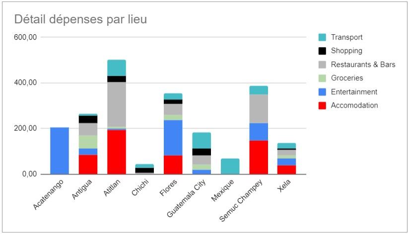 détail des dépenses au guatemala