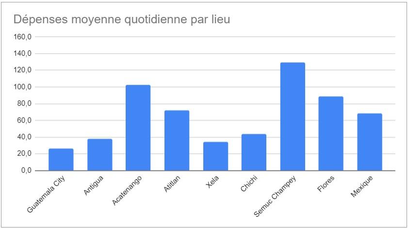 budget quotidien par lieu au guatemala